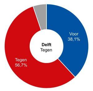 Sleepwet uitslag Delft